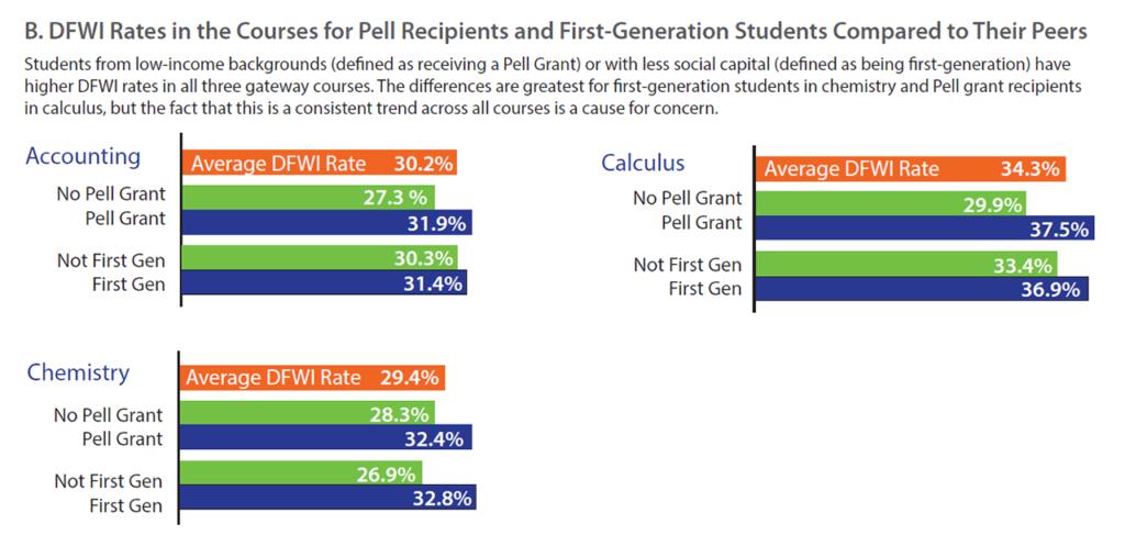 Gardner DFWI Rates